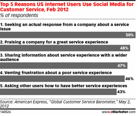 Top five reasons why U.S. Internet users use social media for customer service. [Credit: *From the