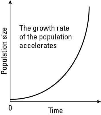 The Environmental Science Of Population Growth Models Dummies
