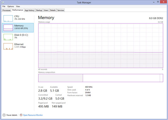 A computer's performance charts in Windows Task Manager.