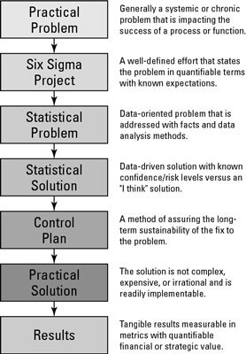 The stages of solving a problem with Sigma Six.