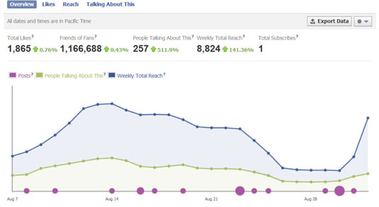 Facebook Insights chart that displays data on how followers interact with the page.