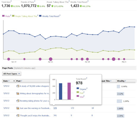Insights page for a Facebook business account.
