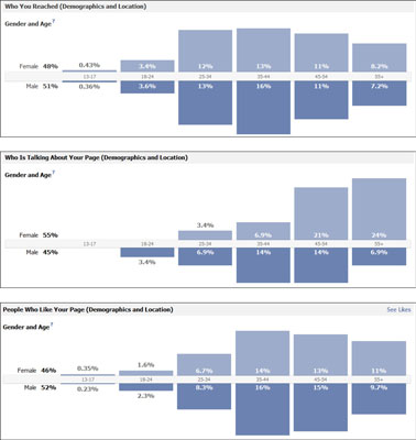 Three sets of data about the people who like and talk about a facebook page.