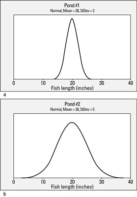 Distributions of fish lengths a) in pond #1; b) in pond #2