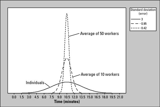 Distributions of times for 1 worker, 10 workers, and 50 workers.