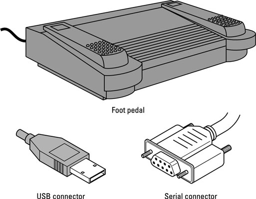 A foot pedal and two common types of connectors.
