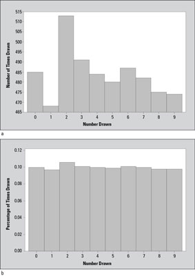 Bar graphs showing a) number of times each number was drawn; and b) percentage of times each number