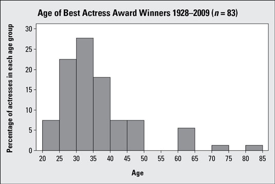 Histogram of Best Actress Academy Award winners' ages, 1928–2009.