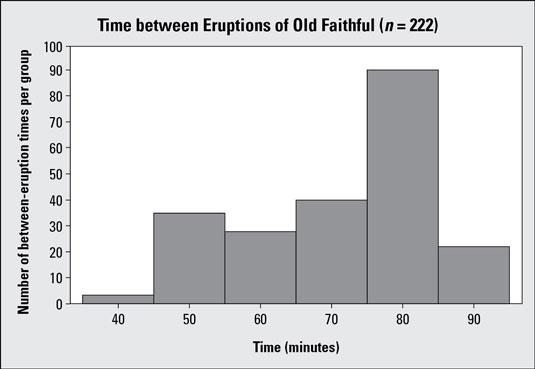 Histogram #1 showing time between eruptions for Old Faithful geyser (<i/></noscript>n = 222).&#8221;/> <div class=