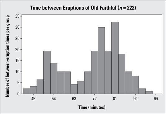 Histogram #2 showing time between eruptions for Old Faithful geyser (<i/></noscript>n = 222).&#8221;/> <div class=
