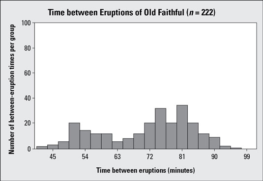 Histogram #3 showing Old Faithful geyser eruption times, with larger vertical increments