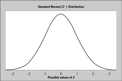 "A standard normal (<i/></noscript>Z-) distribution has a bell-shaped curve with mean 0 and standard deviati""/> <div class="
