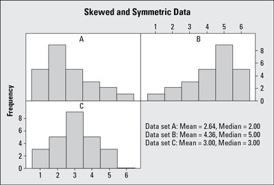 A) Data skewed right; B) data skewed left; and C) symmetric data.