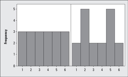 Histograms of two symmetric data sets