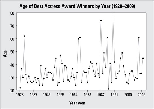 Time Chart #2 for ages of Award winners, with start and end points of 20 and 80.