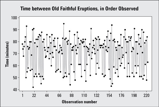 Time chart showing time between eruptions for Old Faithful geyser (<i/></noscript>n = 222 consecutive obser&#8221;/> <div class=