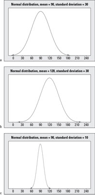 Understanding the Statistical Properties of the Normal Distribution