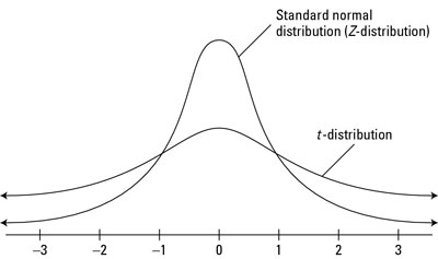 "Comparing the standard normal (<i/></noscript>Z-) distribution to a generic <i>t-</i>distribution.""/> <div class="