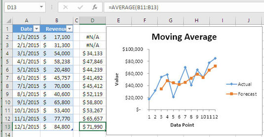 excel data analysis for dummies pdf