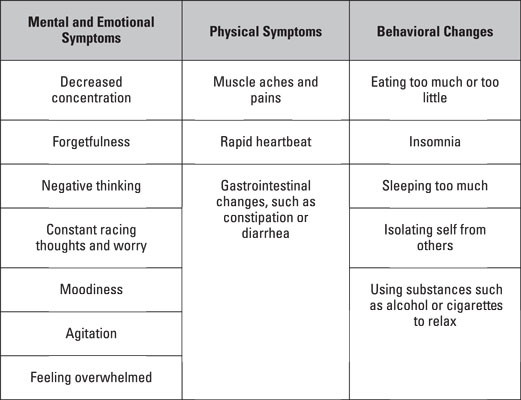 Chart shows the mental and emotiona symptoms, physical symptoms and behavioral changes caused by stress.