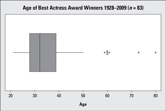 "Boxplot of Best Actress ages (1928–2009; <i/></noscript>n = 83 actresses).""/> <div class="