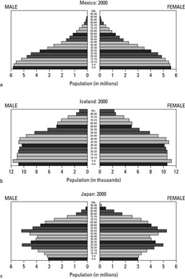 Age-structure diagrams break down age groups in populations.