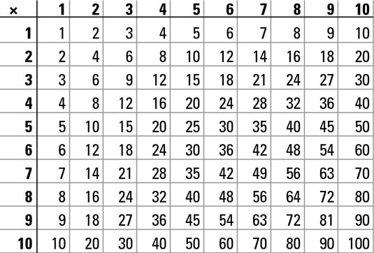Multiplication and division chart.