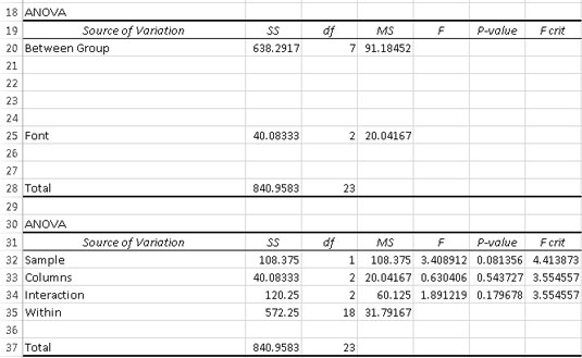 how to perform analyses of variance in excel dummies. Black Bedroom Furniture Sets. Home Design Ideas