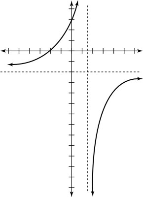 Graph of a rational function with equal numerator and denominator.
