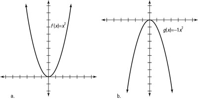The graphs of a function and its horizontal reflection.