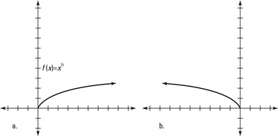The graphs of a function and its vertical reflection.