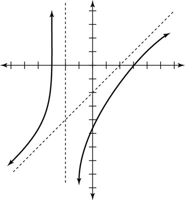 Graph for a rational function with a nominator of a higher degree.