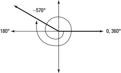 A 570 degree angle on the coordinate plane.