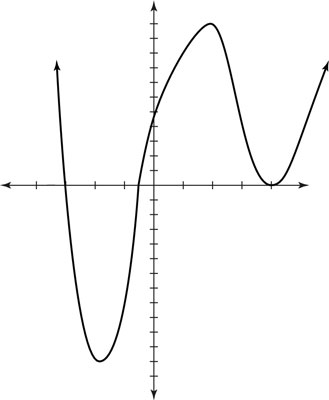 How to Graph Polynomials - dummies