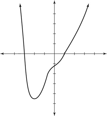 Graphing the polynomial<i></noscript> g</i>(<i>x</i>) = <i>x</i><sup>4</sup> + <i>x</i><sup>3</sup> &#8211; 3<