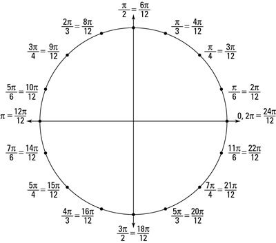 The unit circle showing angles in radians with common denominators