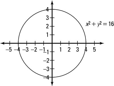 Graphing a circle centered at the origin.