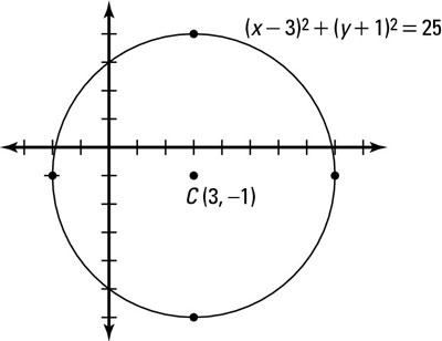 Graphing a circle not centered at the origin.