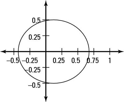The graph of an ellipse in polar coordinates.