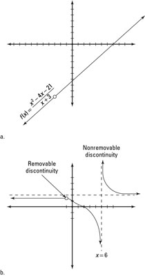 The graph of a removable discontinuity leaves you feeling empty, whereas a graph of a nonremovable
