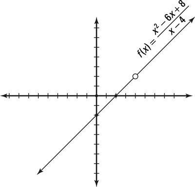 How to Find the Limit of a Function Algebraically - dummies
