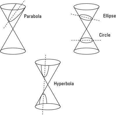 Cutting the right cone with a plane to get conic sections.