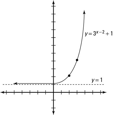 The transformed exponential function.