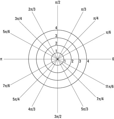 A blank polar coordinate plane (not a dartboard).