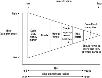 Diagram showing how to diversify an investment portfolio.