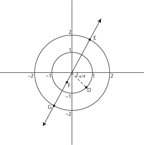 Visualizing simple and complex polar coordinates.