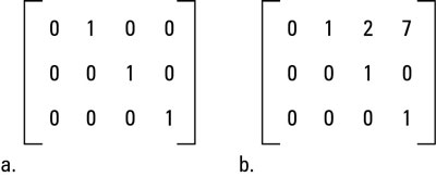 A matrix (a) in reduced row echelon form and (b) not in reduced row echelon form.