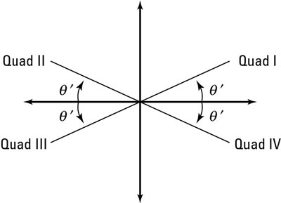 Finding the solution angle, given the reference angle.