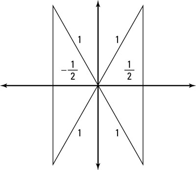 These four triangles help you locate the solutions.