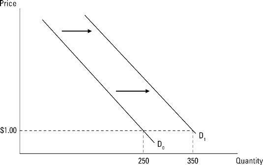 "The increase in demand as the curve shifts from D<sub/></noscript>0 to D<sub>1</sub>.""/> <div class="